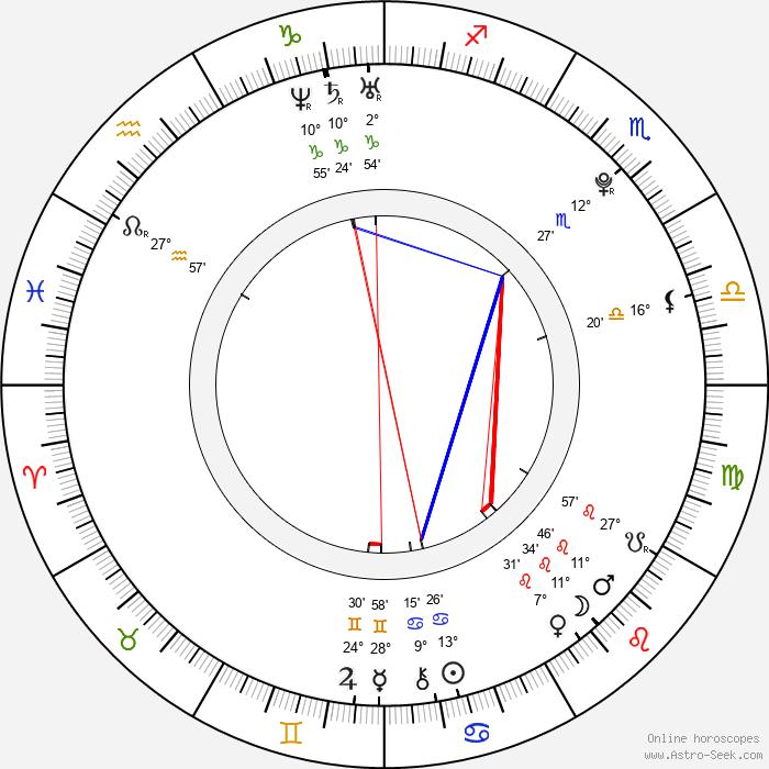 Vladimír Polívka - Birth horoscope chart