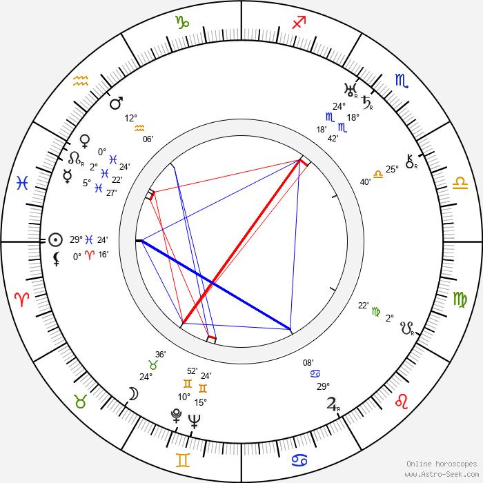 Vladimír Pospíšil-Born - Birth horoscope chart