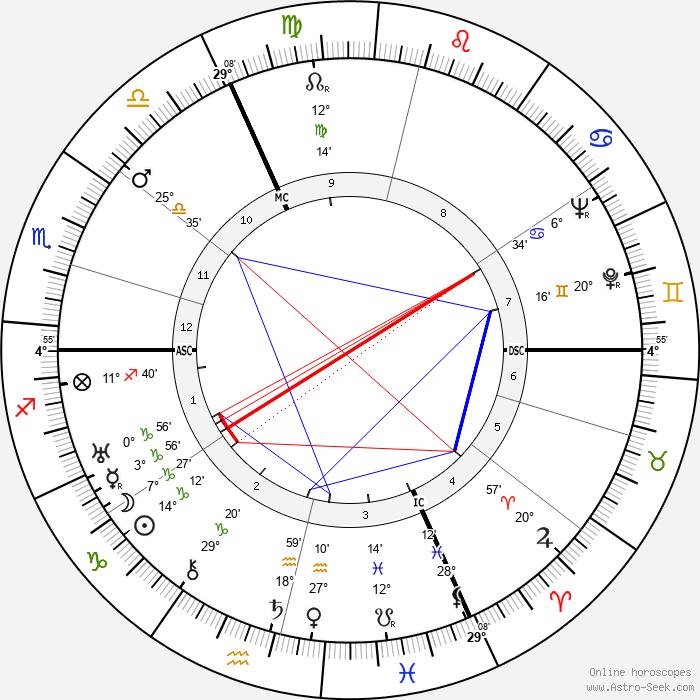 Vladimir Pozner - Birth horoscope chart