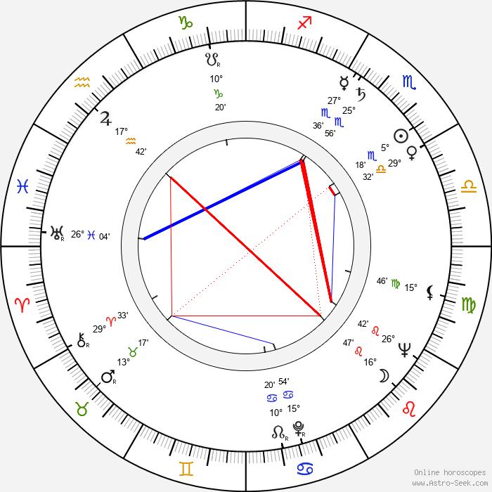 Vladimír Ptáček - Birth horoscope chart