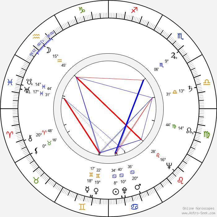 Vladimír Ráž - Birth horoscope chart