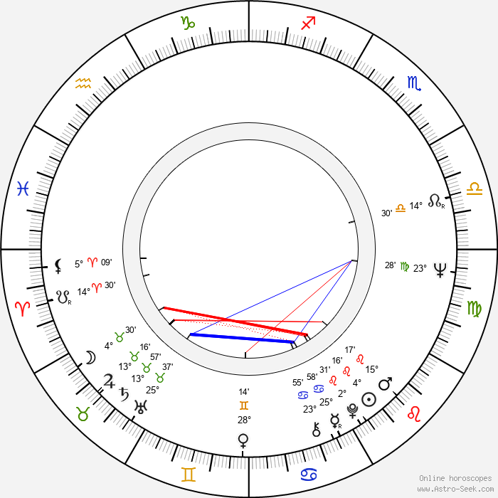 Vladimir Shamshurin - Birth horoscope chart