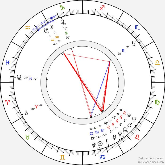 Vladimír Sís - Birth horoscope chart