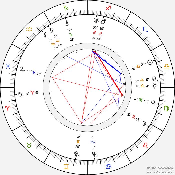 Vladimír Šmeral - Birth horoscope chart