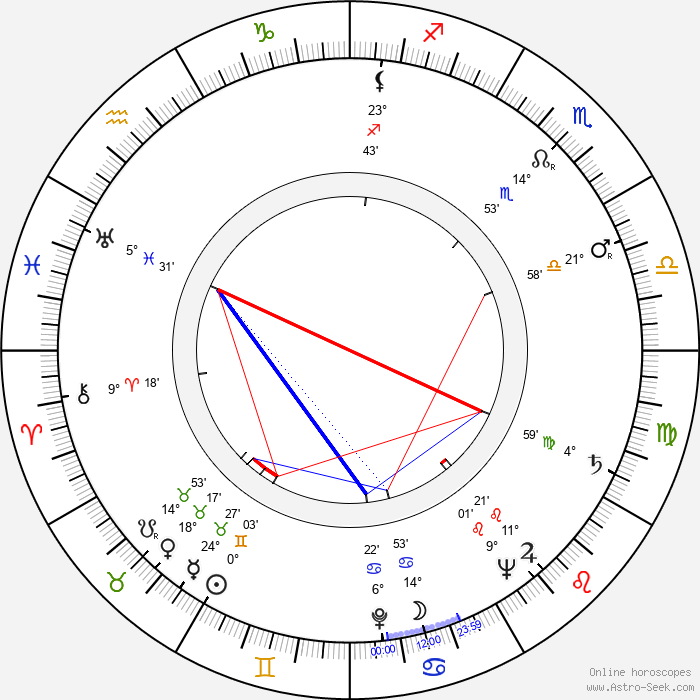 Vladimír Švabík - Birth horoscope chart