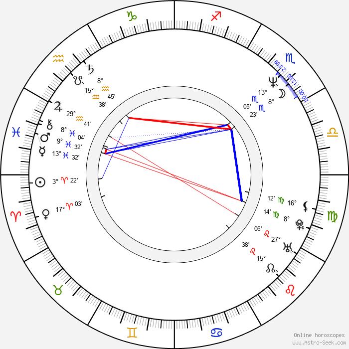 Vladimir Toropchin - Birth horoscope chart