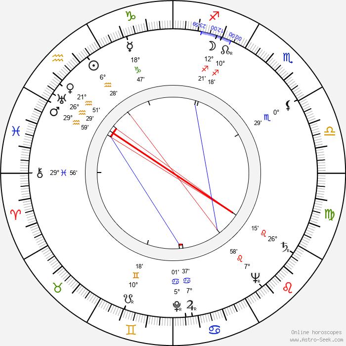 Vladimír Vlček - Birth horoscope chart