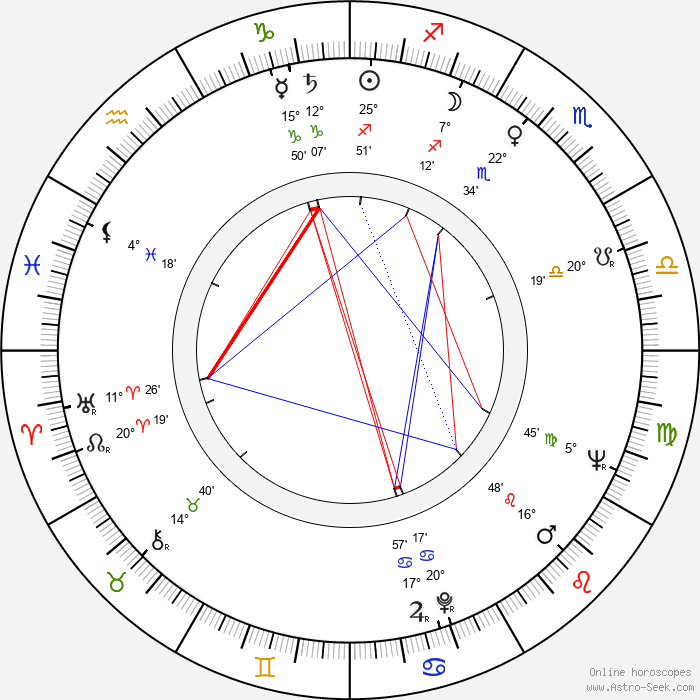 Vladimir Vorošilov - Birth horoscope chart
