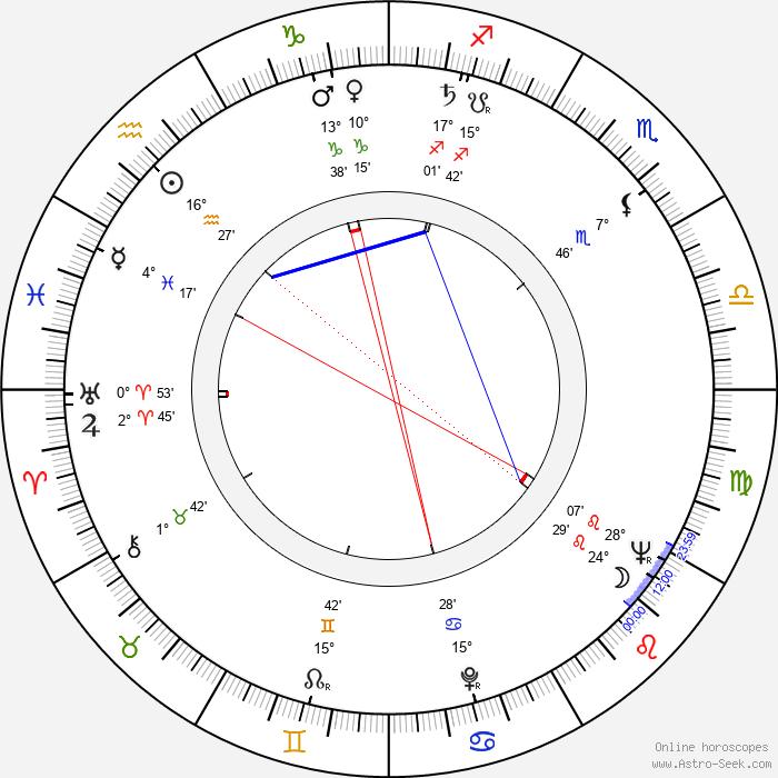 Vladimir Zamanskiy - Birth horoscope chart
