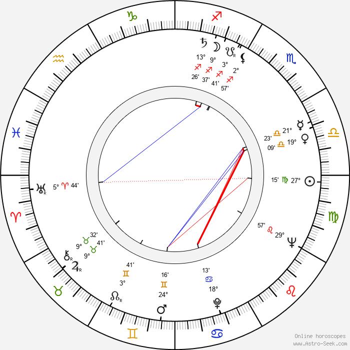 Vladislav Delong - Birth horoscope chart