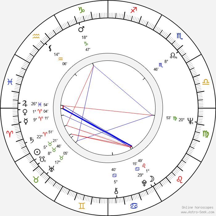 Vladislav Dvorzhetskiy - Birth horoscope chart