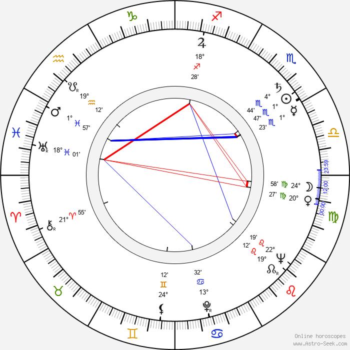 Vladislav Pavlovič - Birth horoscope chart