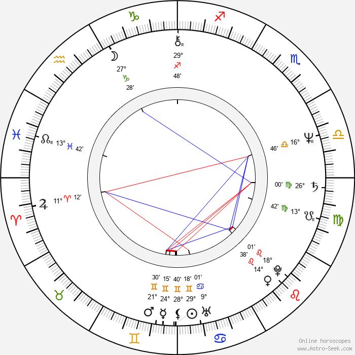 Vlado Černý - Birth horoscope chart