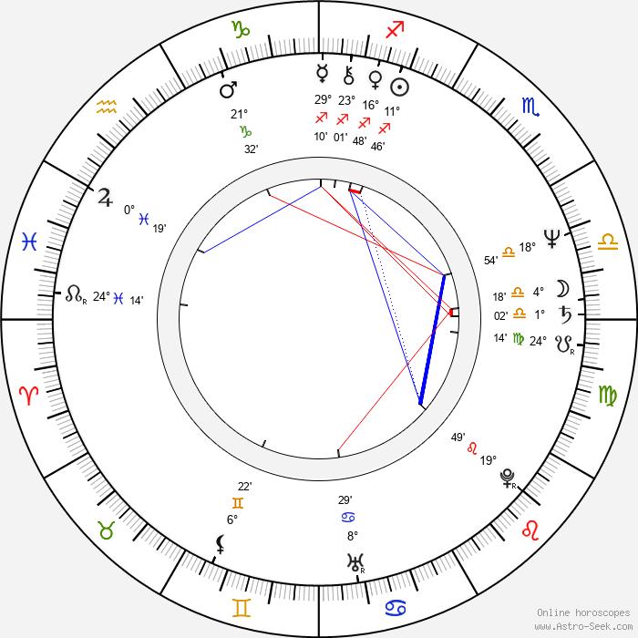 Vlasta Brtníková - Birth horoscope chart