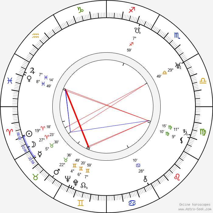 Vlasta Burian - Birth horoscope chart