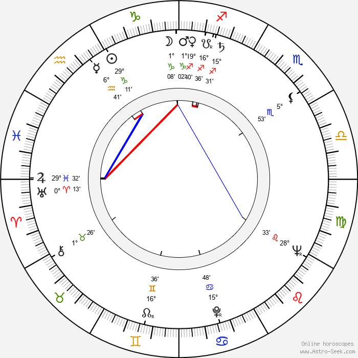 Vlasta Fialová - Birth horoscope chart