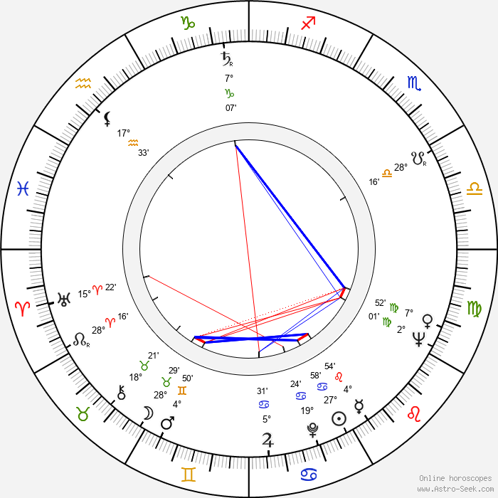 Vlasta Mecnarowská - Birth horoscope chart