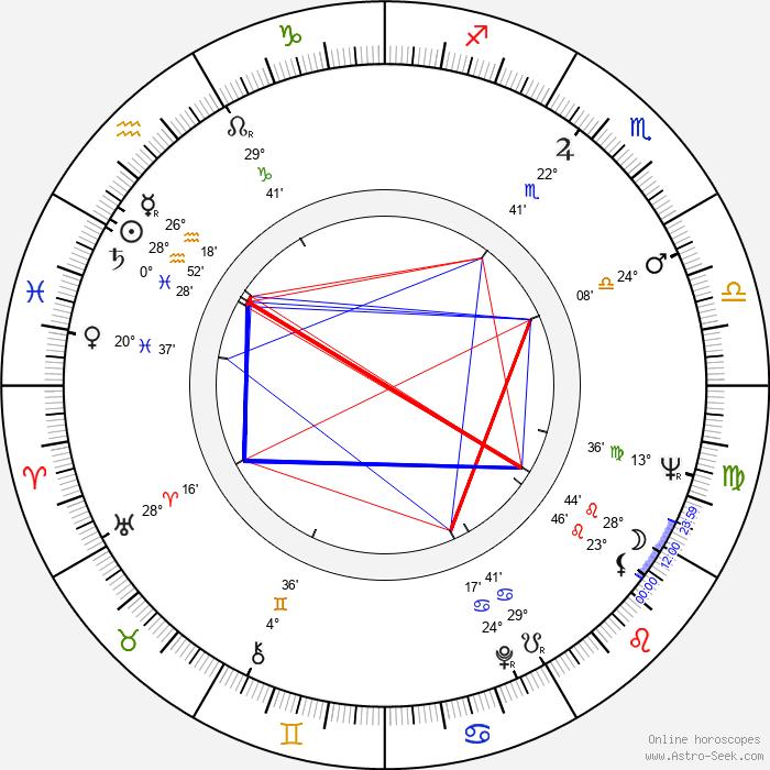 Vlasta Pospíšilová - Birth horoscope chart