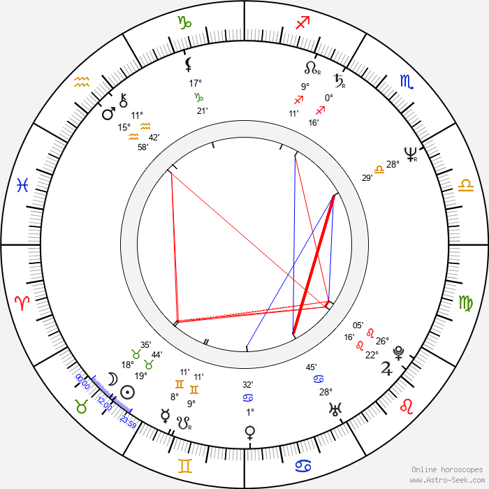 Vlasta Žehrová - Birth horoscope chart