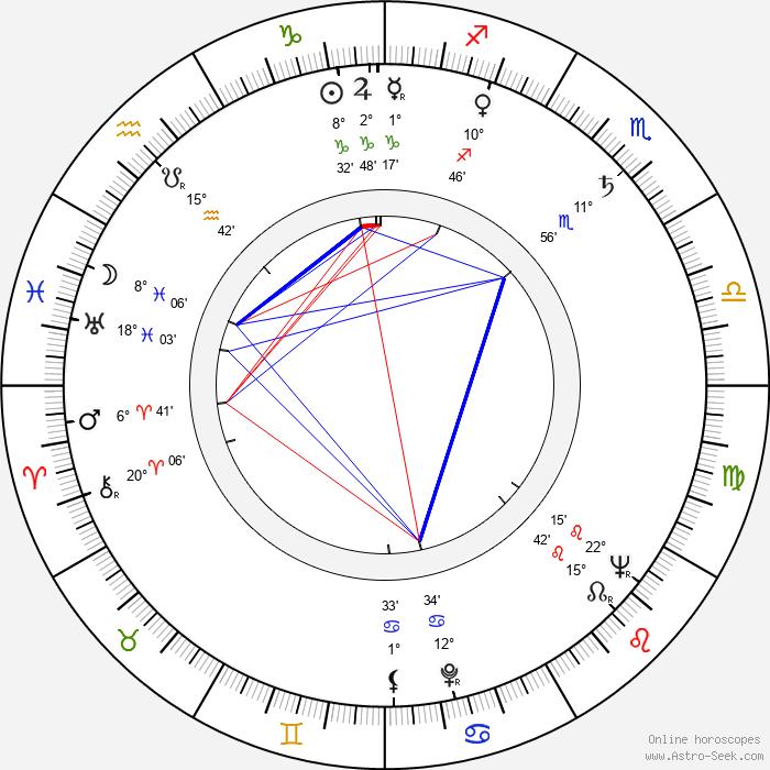 Vlastimil Doseděl - Birth horoscope chart