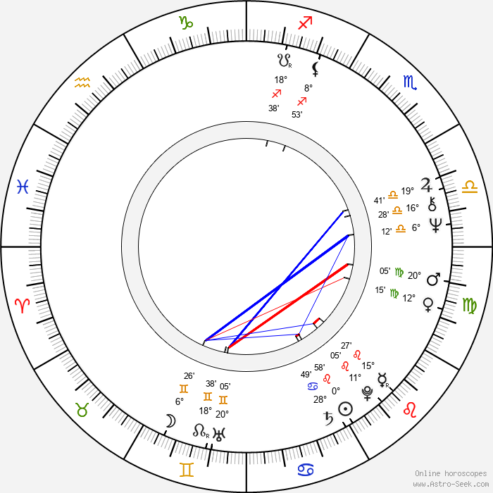 Vlastimil Harapes - Birth horoscope chart