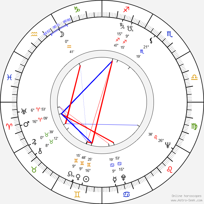 Vlastimil Hašek - Birth horoscope chart