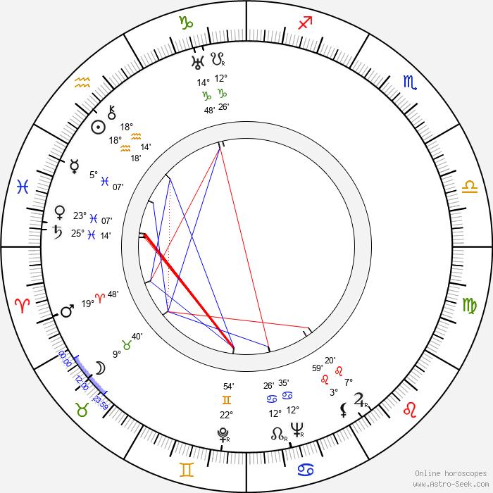 Vlastimila Vlková - Birth horoscope chart