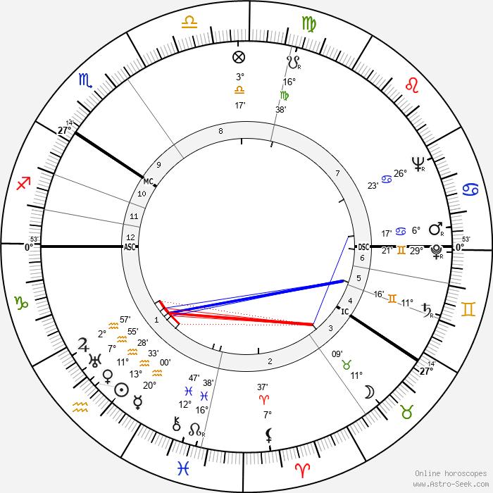 Voitto Viro - Birth horoscope chart