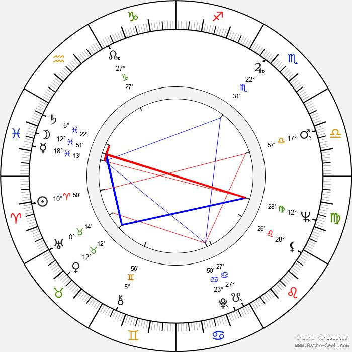 Vojislav 'Kokan' Rakonjac - Birth horoscope chart