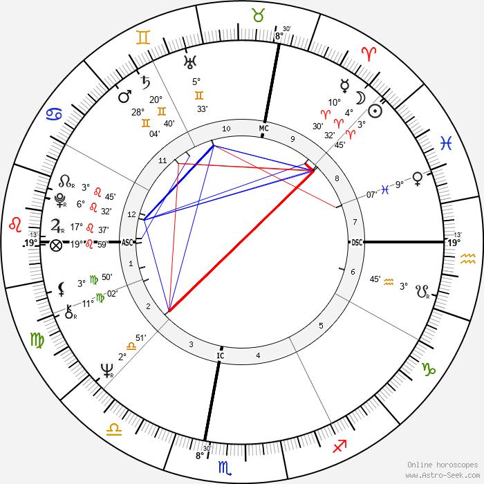 Vojislav Kostunica - Birth horoscope chart