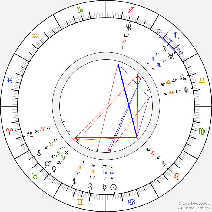 Vojta Nedvěd - Birth horoscope chart
