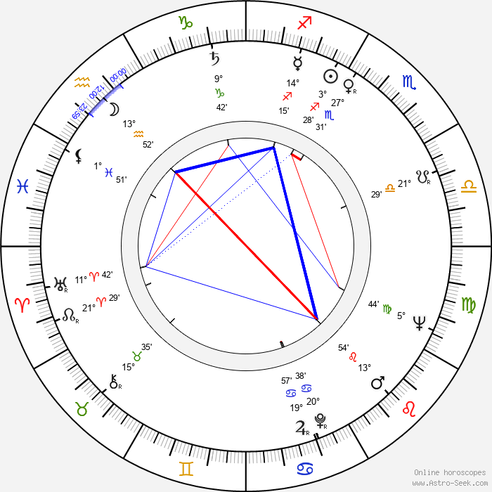 Vojtěch Ron - Birth horoscope chart