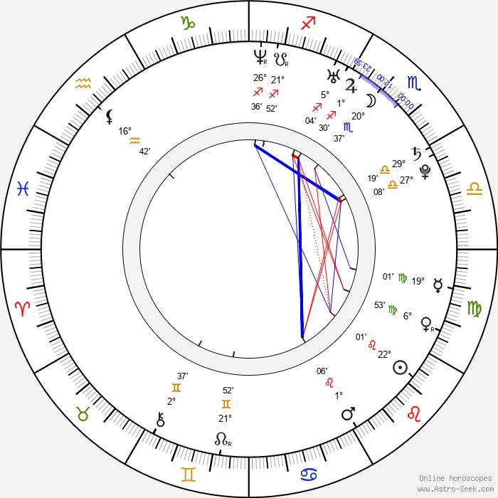 Voksán Virág - Birth horoscope chart