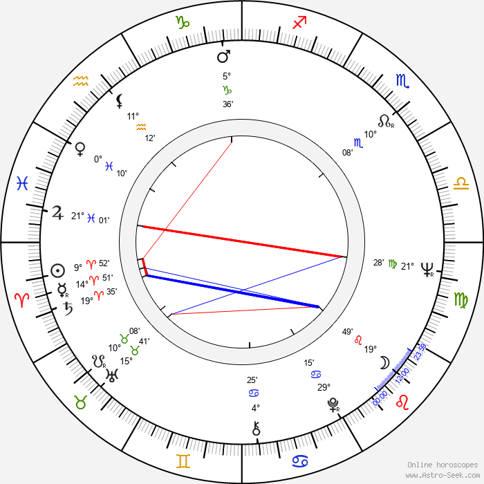 Volker Schlöndorff - Birth horoscope chart