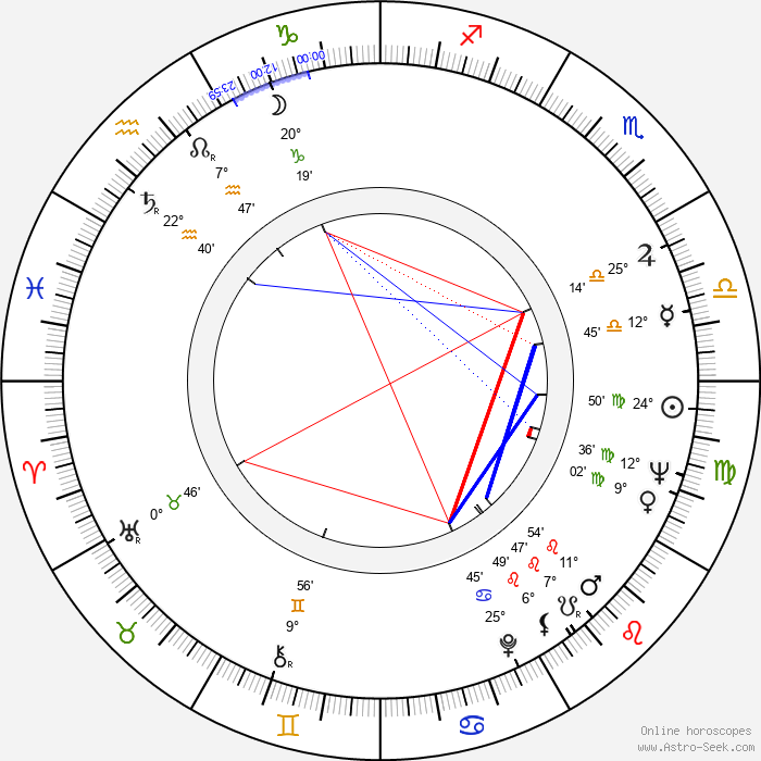 Vratislav Hlavatý - Birth horoscope chart