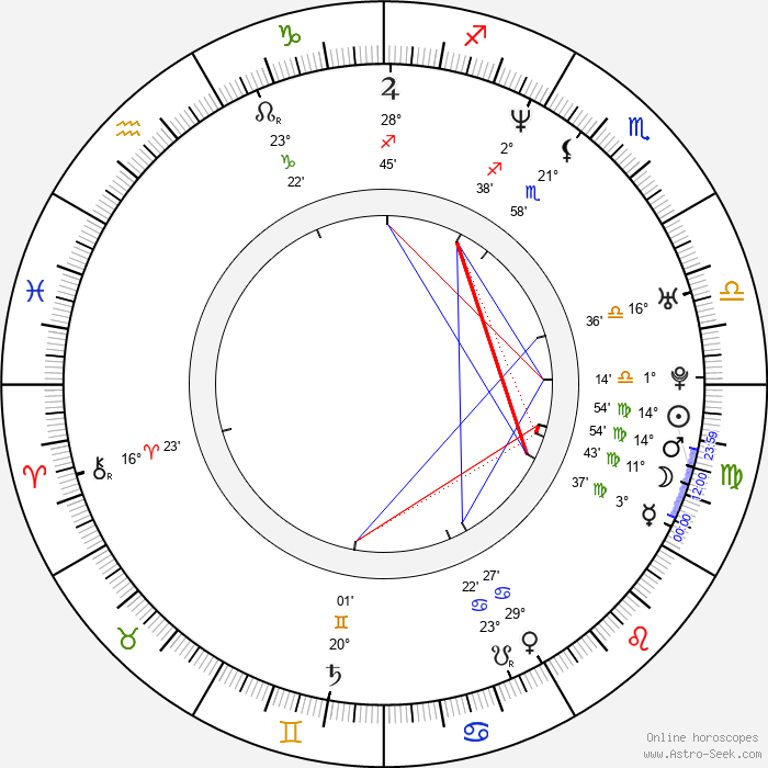 Vratislav Kolomazník - Birth horoscope chart