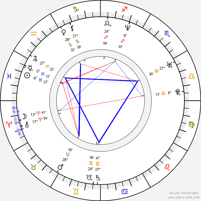 Vratko Rohoň - Birth horoscope chart