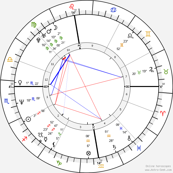 Vreni Schneider - Birth horoscope chart