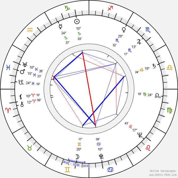 Vulo Radev - Birth horoscope chart