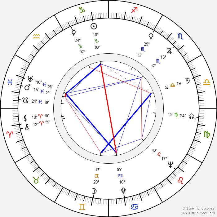 Vulo Radev - Birth horoscope chart