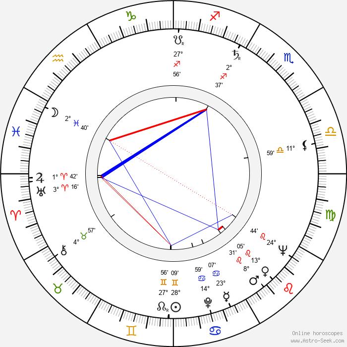 Vyacheslav Kotyonochkin - Birth horoscope chart