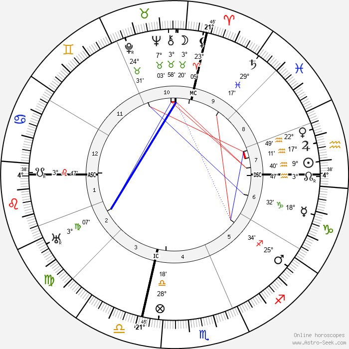 W. C. Fields - Birth horoscope chart