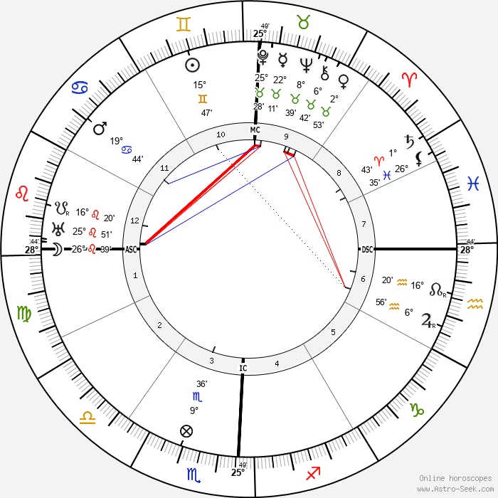W. D. Gann - Birth horoscope chart
