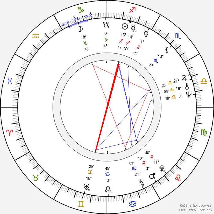 W. D. Richter - Birth horoscope chart