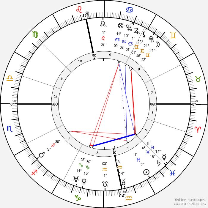 W. H. Auden - Birth horoscope chart