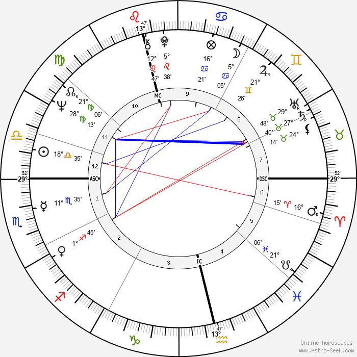 W. J. MacLean - Birth horoscope chart