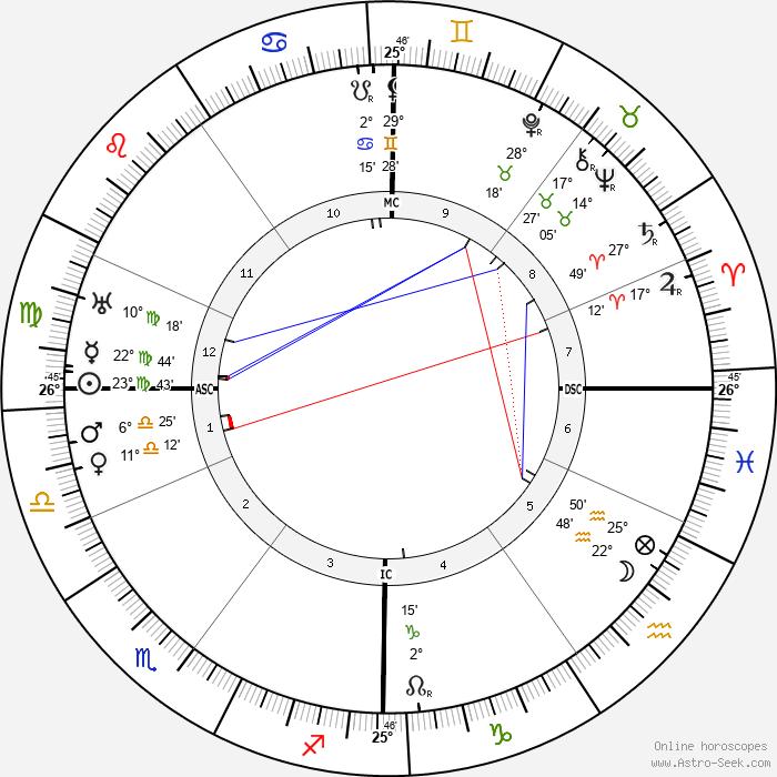 W. O. Bentley - Birth horoscope chart