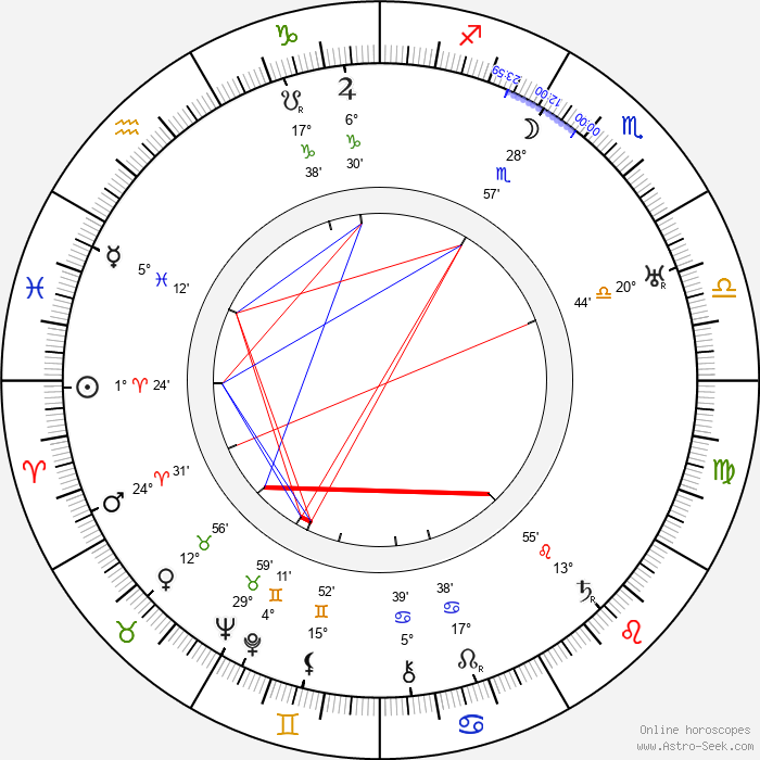 W. S. Van Dyke - Birth horoscope chart