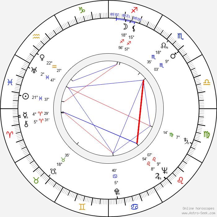 Waldemar Baeger - Birth horoscope chart