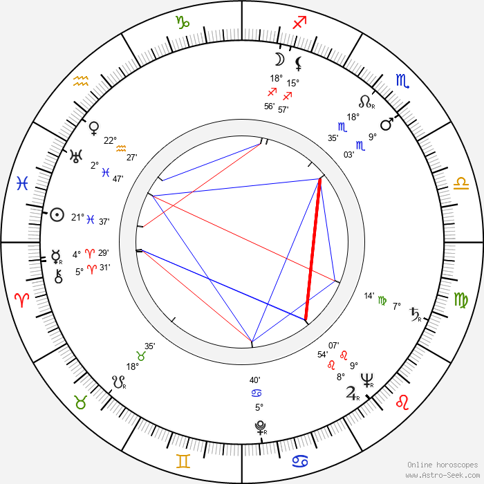 Waldemar Baeger - Birth horoscope chart